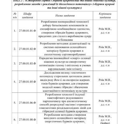 Найменування завдань, що виконуватиме Ялтушківська дослідно-селекційна станція протягом 2021-2025 рр.